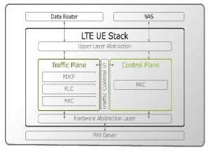 Chip_Friendly_LTE_Protocol_Stack